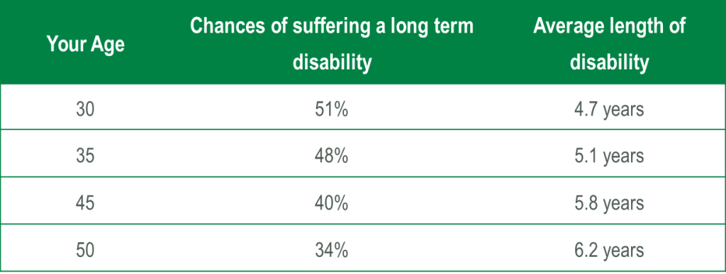 Chances of a Disability